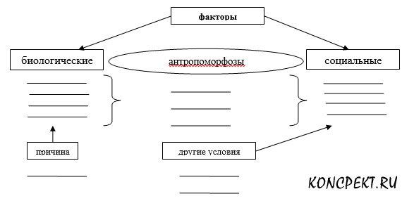 Таблица для заполнения факторов эволюции