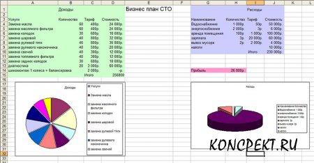 Таблица расчёта рентабельности СТО