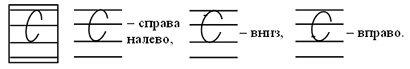 написание буквы С