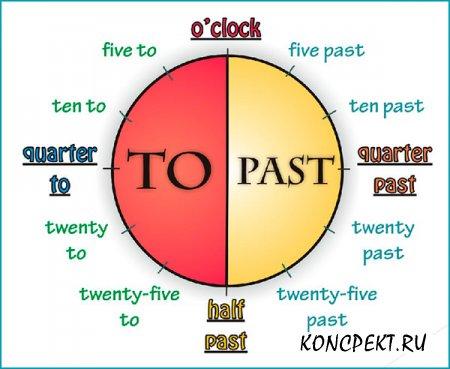 Время в английском языке