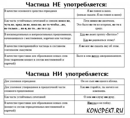 Таблица: употребление НЕ и НИ в предложениях