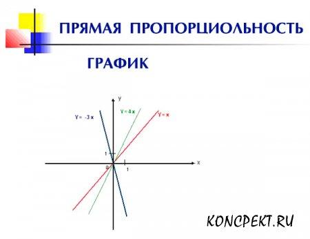 График прямой пропорциональности