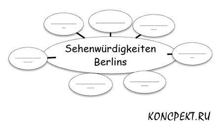 Sehenwürdigkeiten Berlins