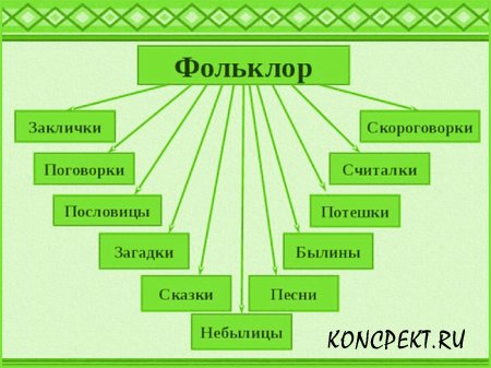 Виды фольклора
