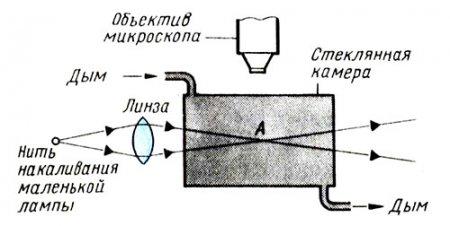 Стеклянная камера