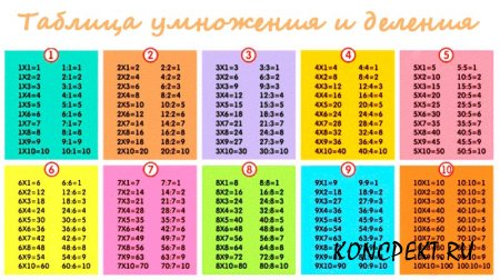 Таблица умножения и деления