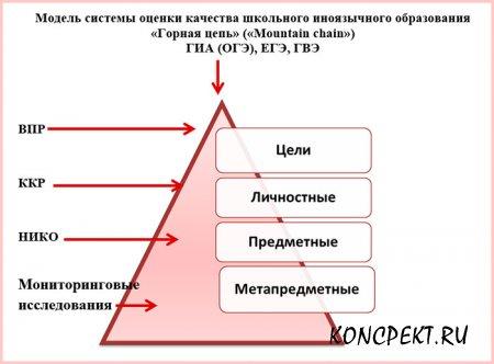 """Система оценки качества школьного образования """"Горная цепь"""""""