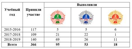 Статистика сдачи норм ГТО в техникуме за 3 года
