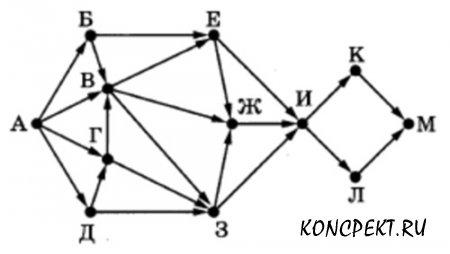 Схема дорог связывающих города