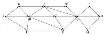 Граф к заданию 2