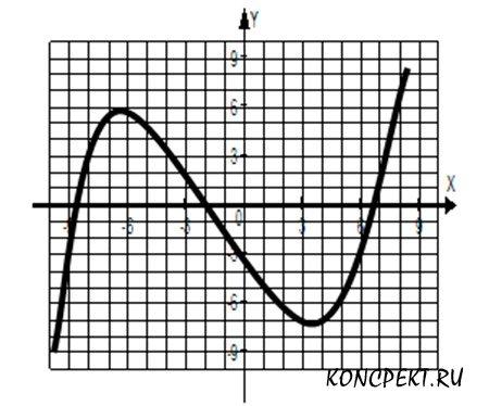 Графику функции y=f(x)