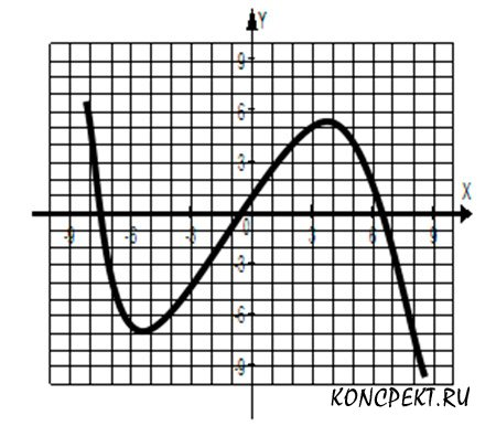 Укажите промежутки, где f(x)>0