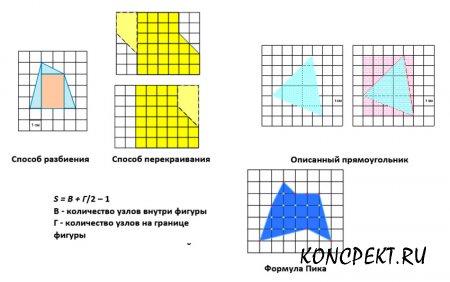 Способы вычисления площади фигуры на клетках