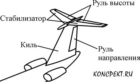 Хвостовое оперение самолета