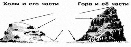 Части холма и горы