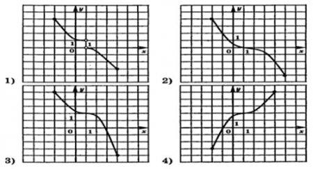 График функции f