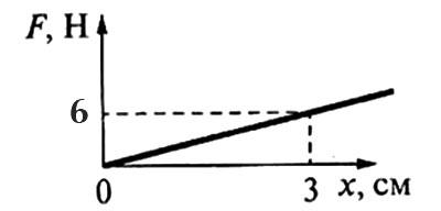 Зависимость силы упругости от удлинения
