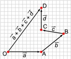Правило многоугольника