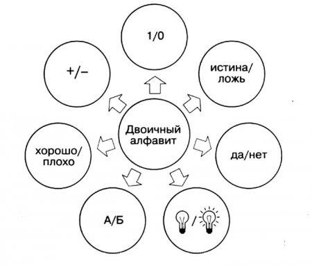 Двоичный алфавит