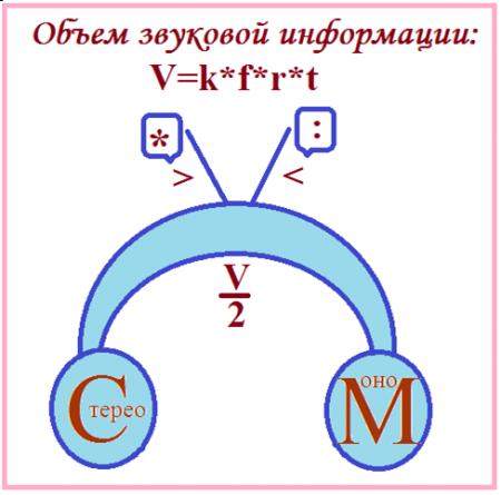 Схема преобразования