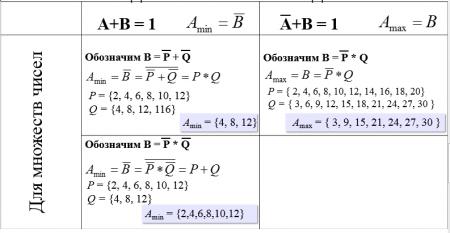 Для множеств чисел