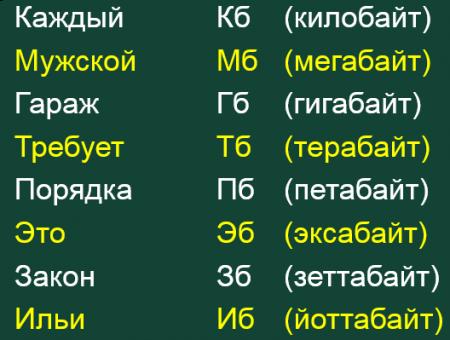 Буквенный код объемов информации