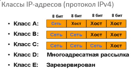 Классы IP адресов