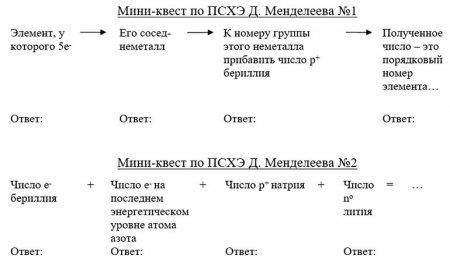Мини-квест по Периодической системе химических элементов Д.И. Менделеева