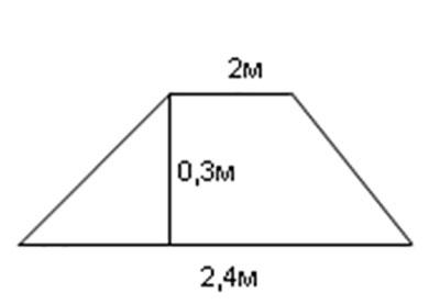 Размеры подоконника
