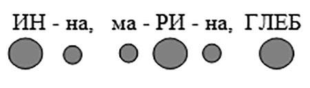 Ритмическая модель