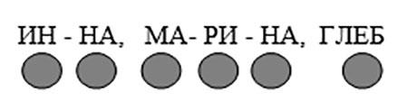 Метрическая модель