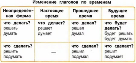 Изменение глаголов по временам