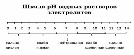 Шкала pH водных растворов электролитов