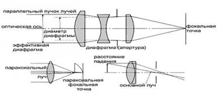 Принцип прохождения света через линзу камеры и диафрагму