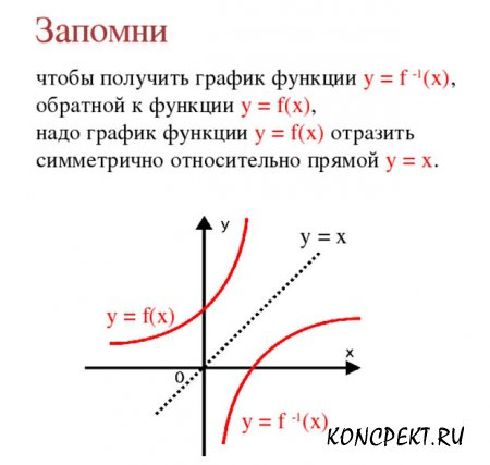 Построение графика обратной функции