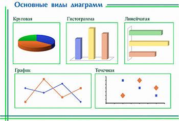 Виды диаграмм