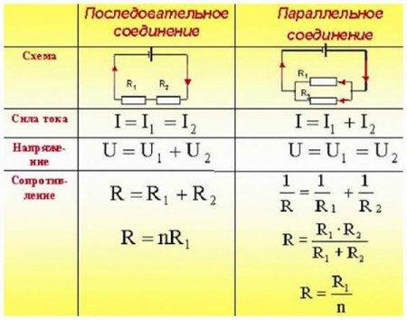 Виды соединений