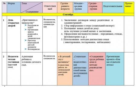 Координационный план работы