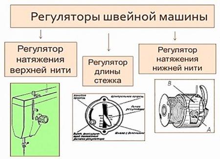 Механизмы регулировки швейной машины