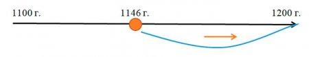 Графический способ перевод года в век