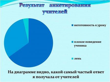 Результаты тестирования учителей