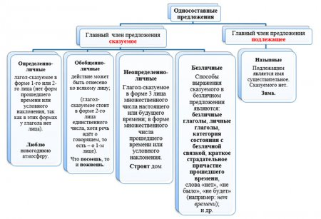 """Схема """"Односоставные предложения"""""""