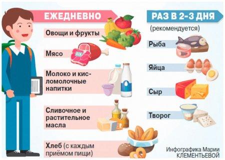 Рацион питания школьника