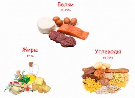 Суточный рацион белков, жиров и углеводов