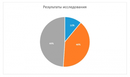 Результаты контрольного исследования