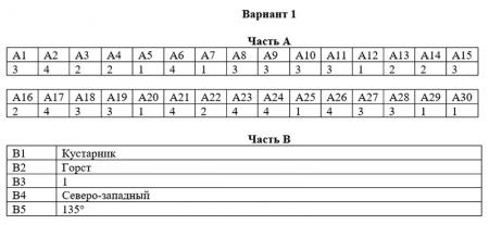 Правильные ответы к тесту географии для 6 класса
