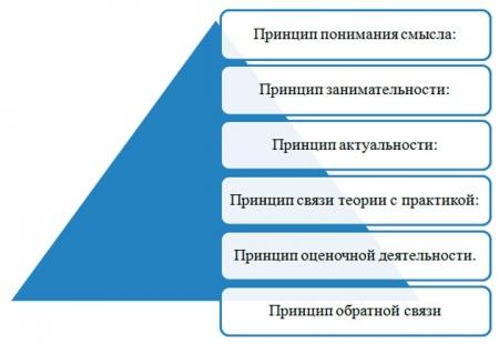 Принципы преподнесения материала при дистанционном обучении