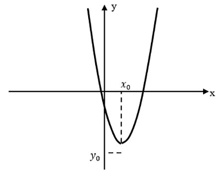 График параболы, у которой a>0 и D>0
