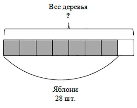 Рисунок к задаче на нахождение числа по его части