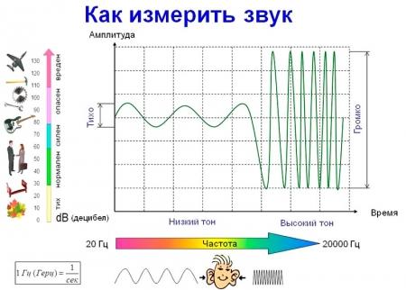 Измерение звука